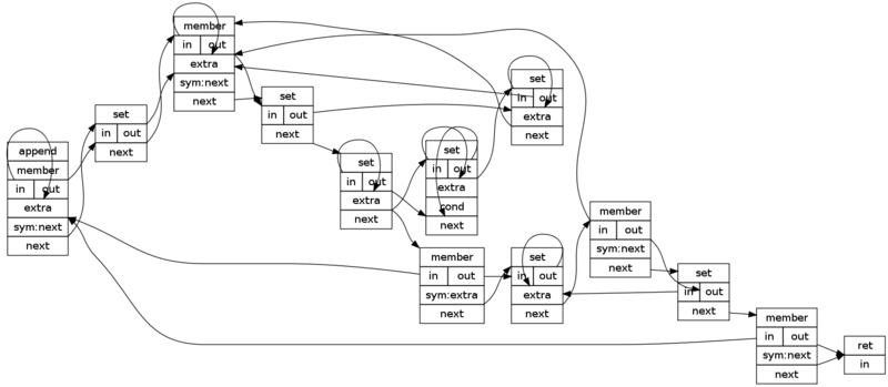 Grasp examples append graphviz.png